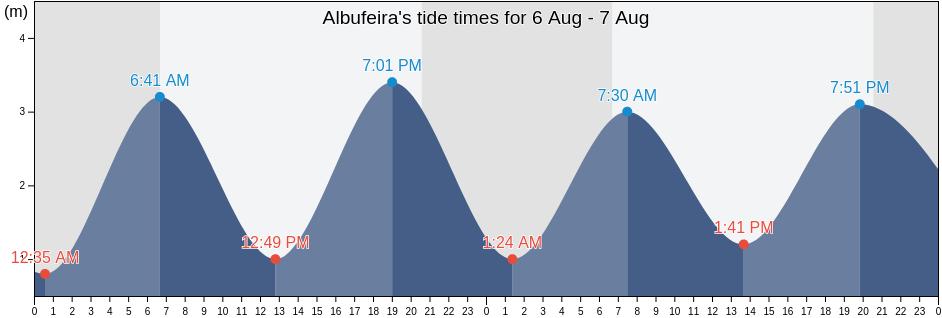 Tabela de Marés para Albufeira hoje e amanhã