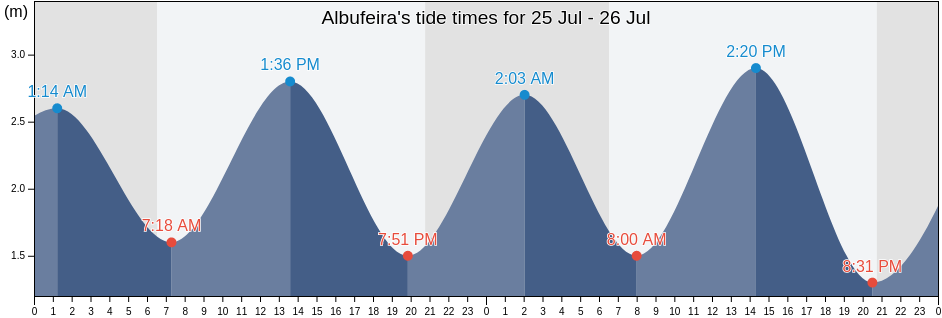 Tide Chart for Albufeira today and tomorrow