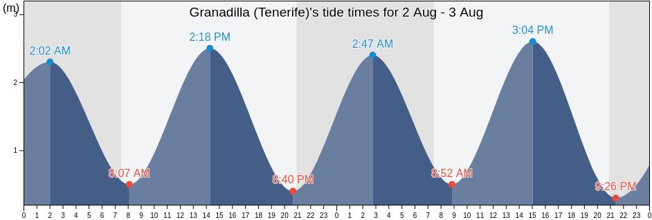 El Medano and El Cabezo Tide Table and Tidal Graph