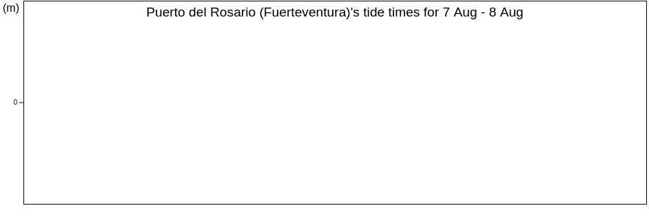 https://www.tideschart.com/tide-charts/en/Puerto-del-Rosario-(Fuerteventura)-Provincia-de-Las-Palmas-Canary-Islands-Spain-tide-chart-30016306-m.png