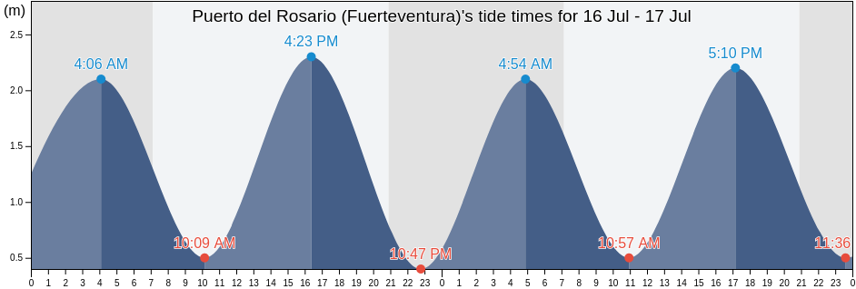 https://www.tideschart.com/tide-charts/en/Puerto-del-Rosario-(Fuerteventura)-Provincia-de-Las-Palmas-Canary-Islands-Spain-tide-chart-30016306-m.png?date=1234